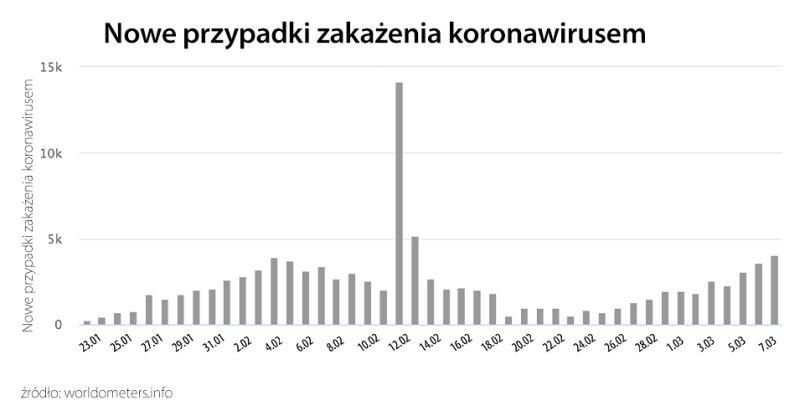 Nowe przypadki zakażenia koronawirusem (tvnmeteo.pl za worldometers.info)